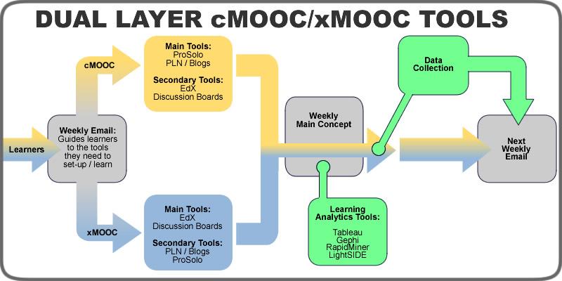 dual-mooc-tools