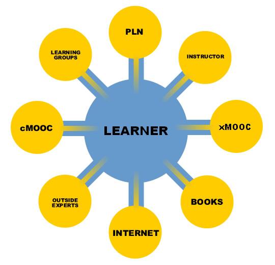 learning design 1